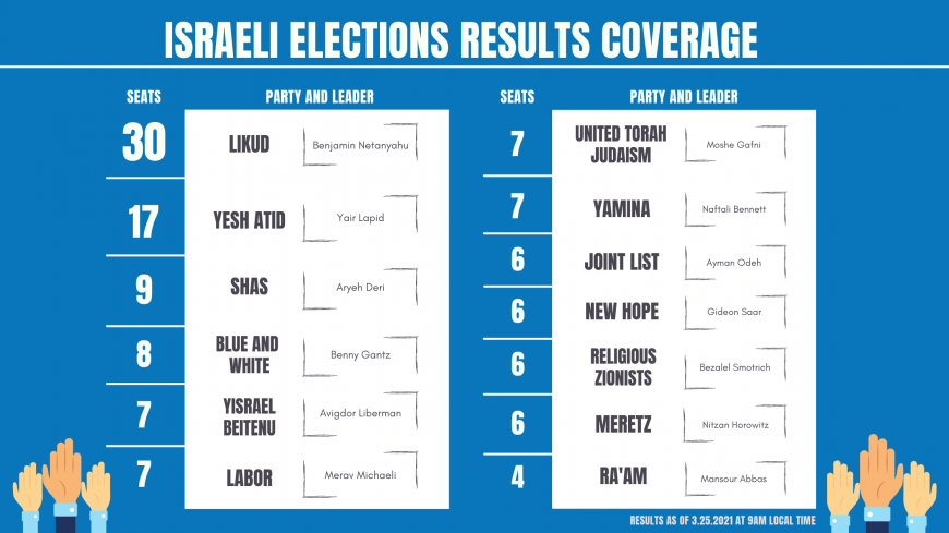 Israeli election results